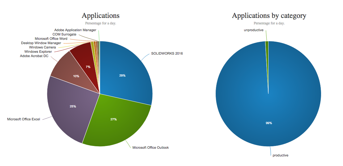 WorkScape Applications Pie Charts